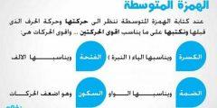 كتابة الهمزة في اللغة العربية