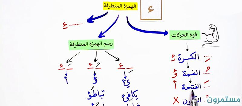 hamza extremist learns 4 cases grammatical rules 6 practical