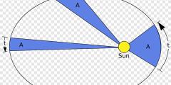 png clipart kepler s supernova kepler s laws of planetary motion orbit ellipse planet